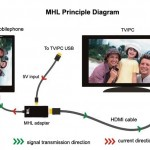 connect-any-device-to-your-tv-full-hd-1080p-micro-usb-mhl-to-hdmi-hdtv-adapter-buyone-lk-7