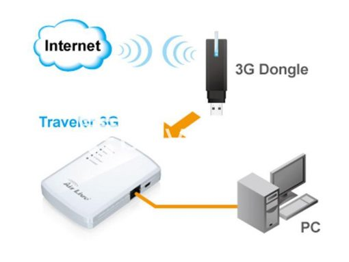 wifi modem wifi 3g modem dongle router valentine send gifts special offer buy one lk sri lanka 4 510x383 - Wifi Modem - Wifi 3G Modem Dongle Router